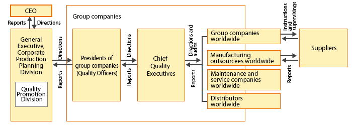 Structure of Promoting Quality Control of Toshiba Group