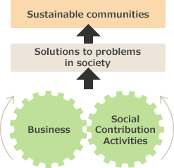 Positioning of Social Contribution Activities in Toshiba Group