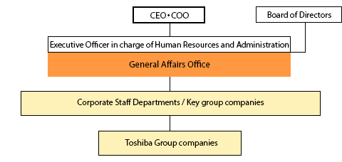 Structure of Toshiba Group's Social Contribution Activities